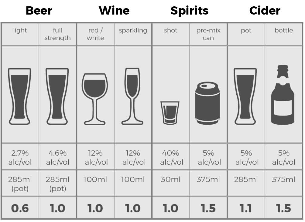 alcohol standard drinks